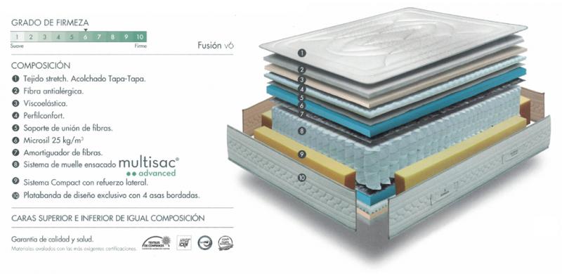 Colchón fusion sonpura new composición