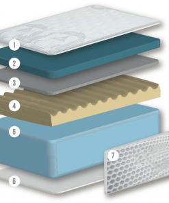 colchón v7 gel capas vipconfort