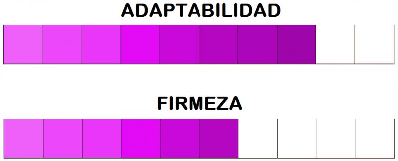 Escala de firmeza y adaptabilidad colchón Sacfresh