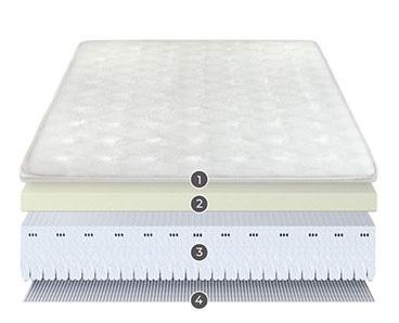 Colchón articulado nilsa capas