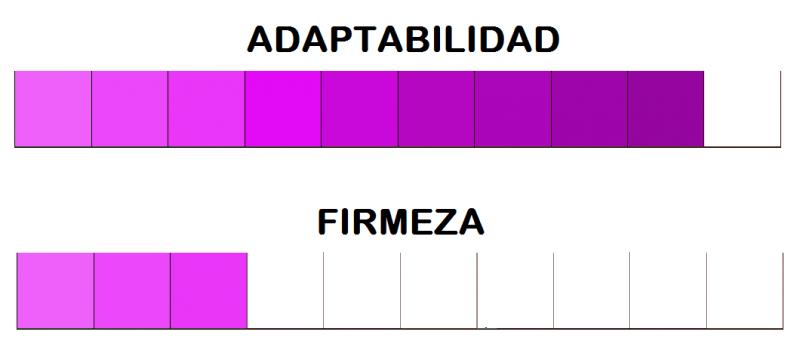 adaptabilidad colchón feda korflex